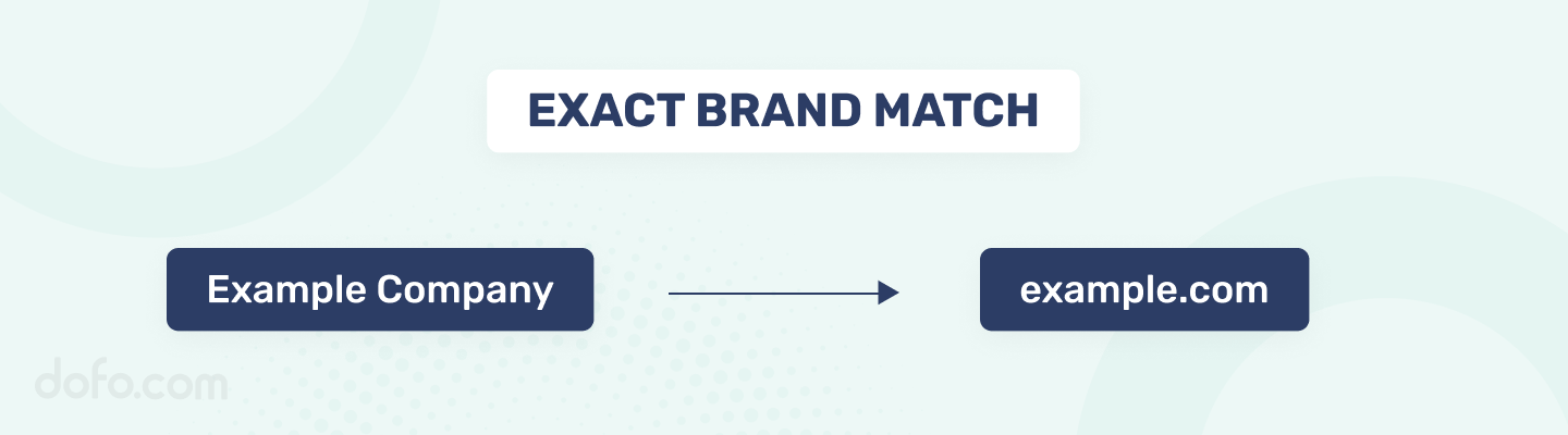 Exact Brand Match Domain Name