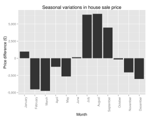 House price seasonality