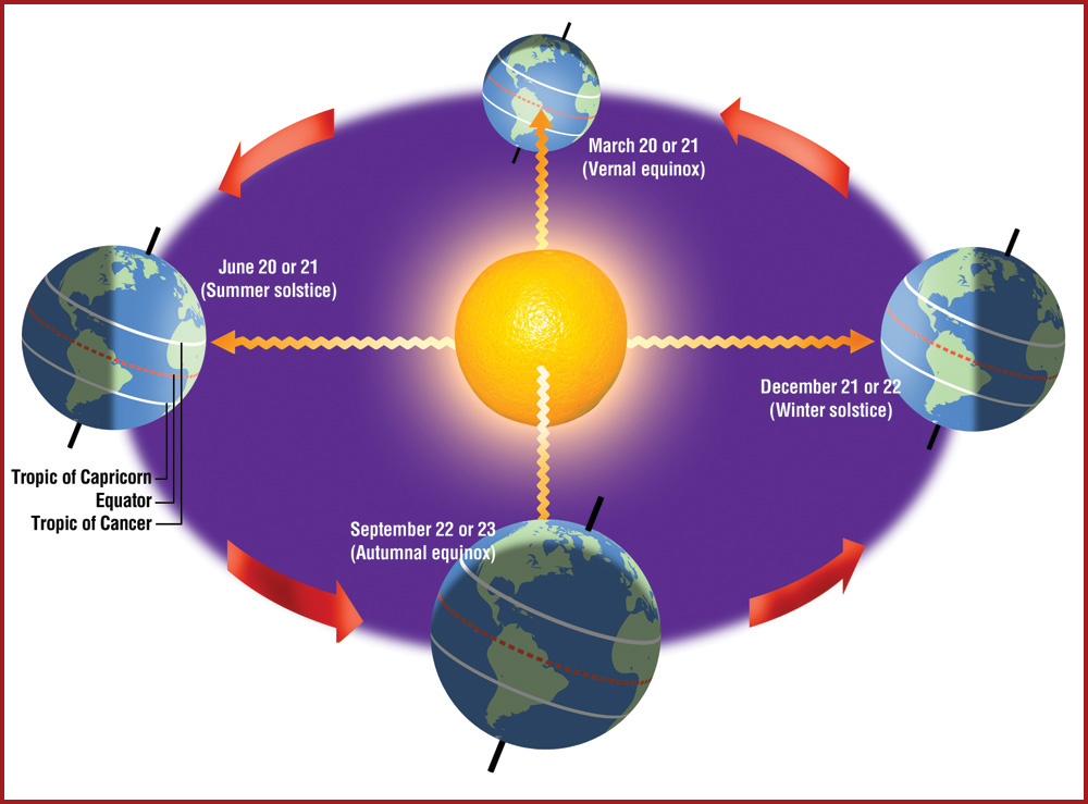 The Seasons (Equinoxes and Solstices) Page