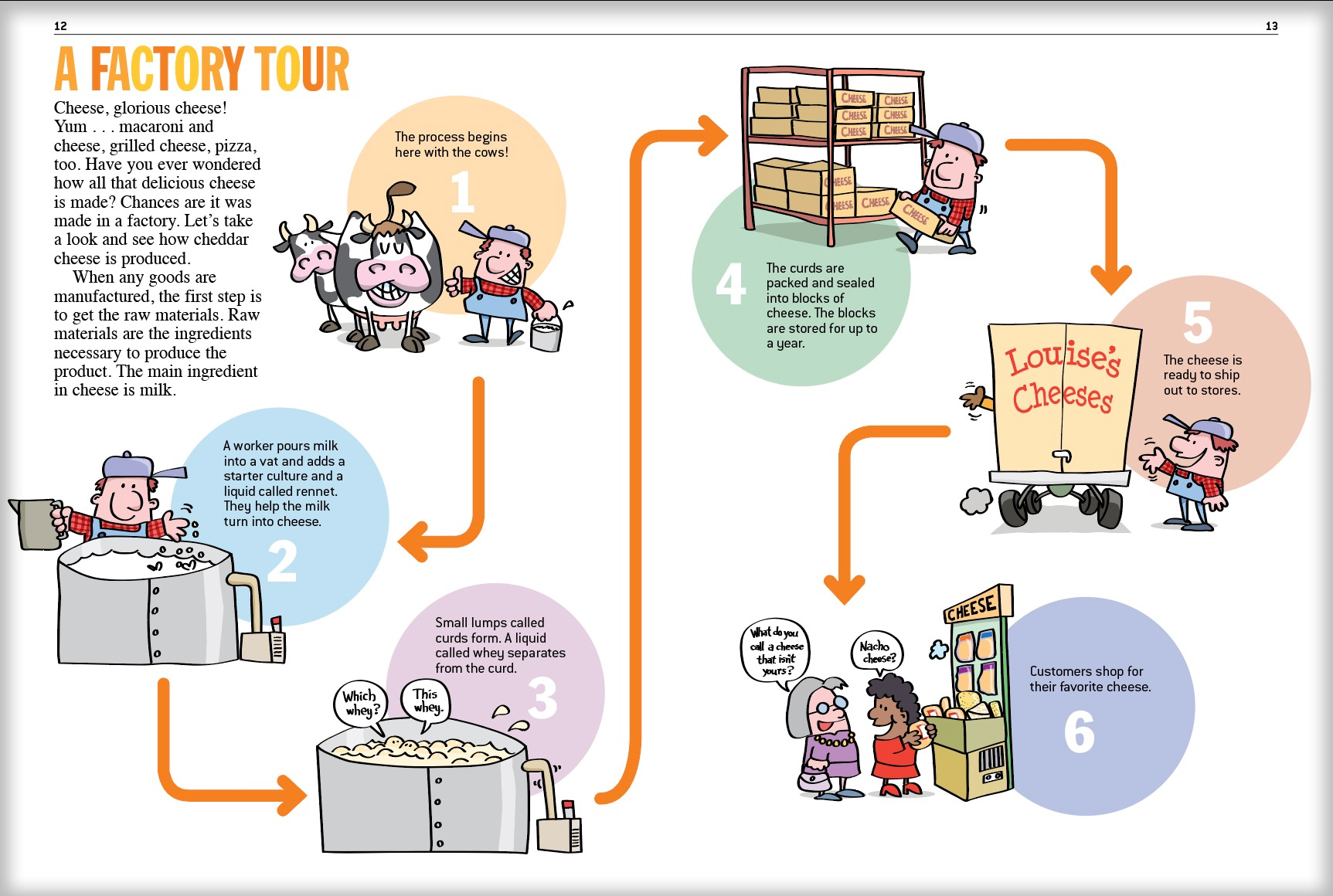 how to make a process diagram 2004 honda civic ac wiring infographics and infotoons for books magazines