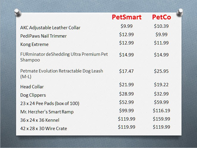 Who is Cheaper on Pet Supplies: PetSmart or PetCo? - The ...