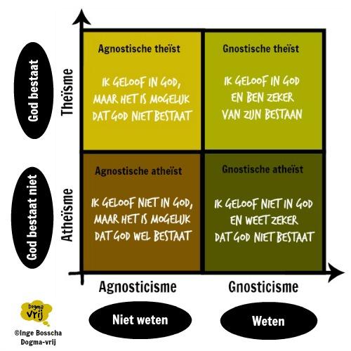 schema atheisme agnosticisme
