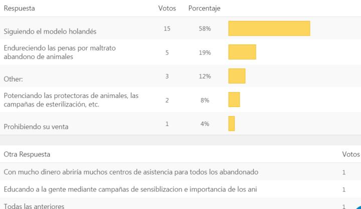 Resultado encuesta_dogminancia