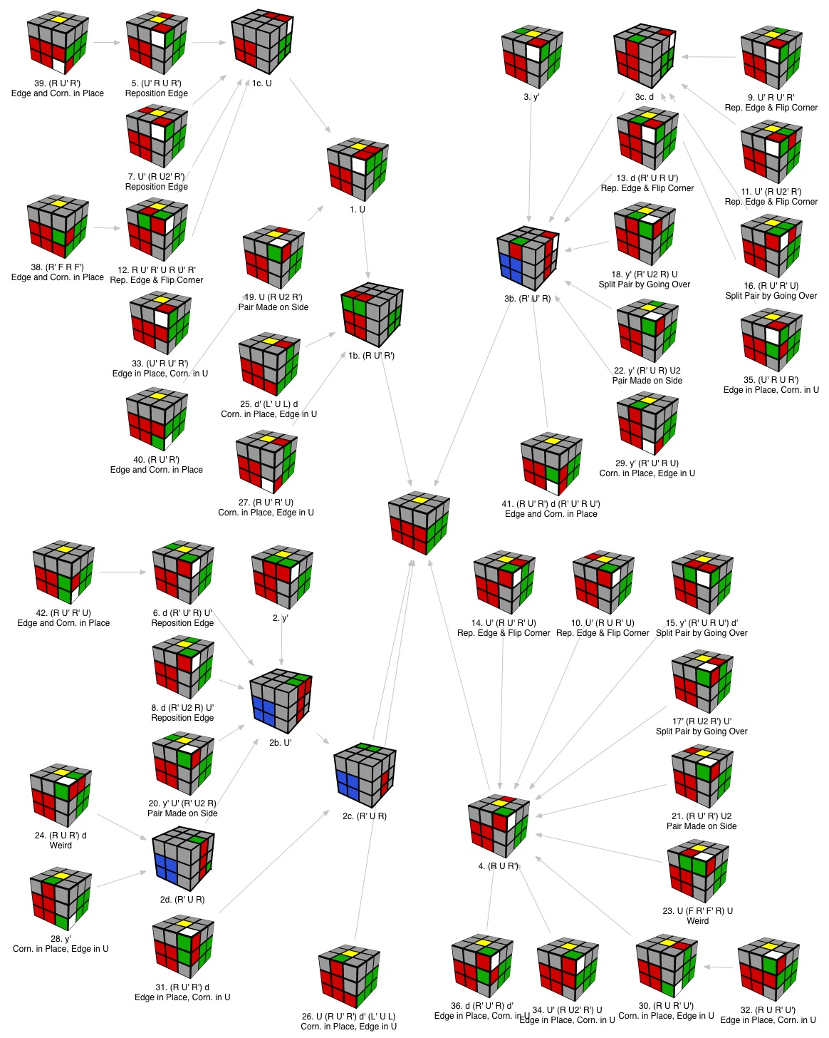 hight resolution of rubik s cube f2l diagram preview