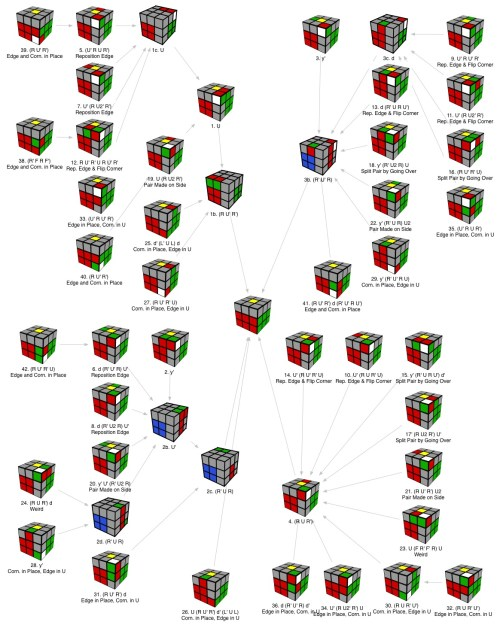 small resolution of rubik s cube f2l diagram preview
