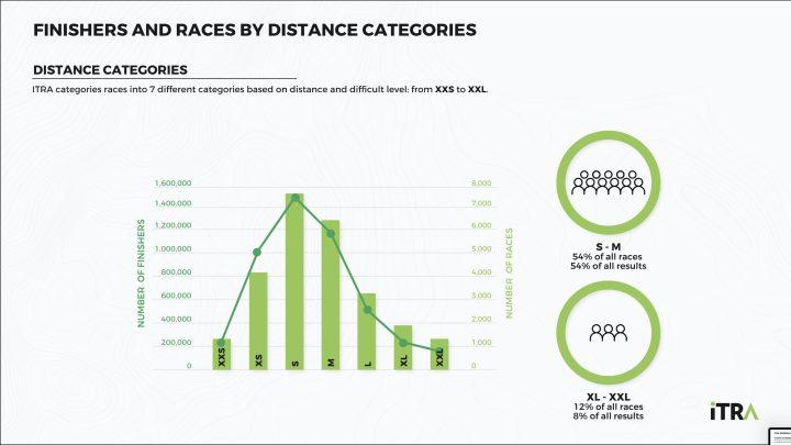 S(30-50km)、M(50-80km)のレースの参加者数が全体の半分以上となっている。