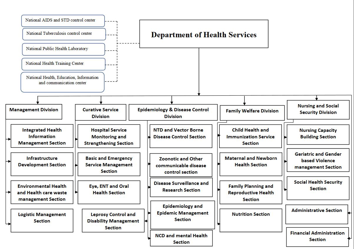 hight resolution of organization structure