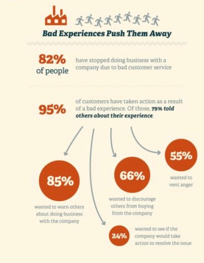 Bad Customer Experience Can Have Big Revenue Impacts For Companies