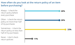 Customer Return Experience