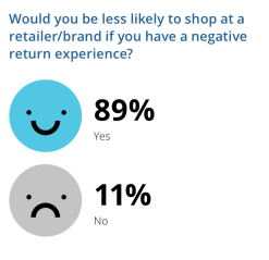 Optoro Customer Return Experience Research