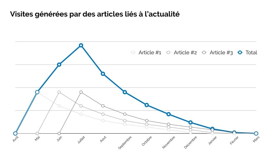 Evolution des visites avec des articles liés à l'actualité