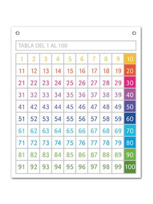 Tabla numrica hasta el 100  GROC