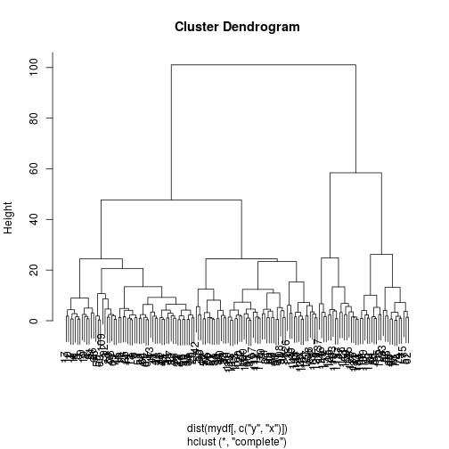 plot of chunk clusterplot