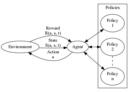 A gentle introduction to reinforcement learning or what to