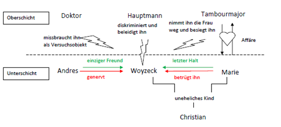 Woyzeck inhalt und Interpretation  Referat