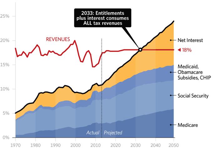 How Unsound Money Fuels Unsound Government Spending5 min read