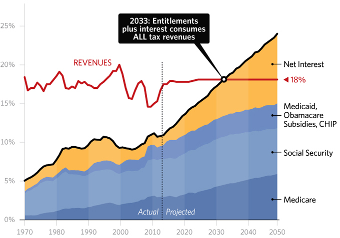 entitlements-historical-tax-levels-680