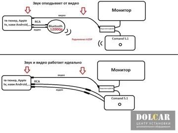 Распайка входа AUX в Мерседес Comand ntg 5.1 и 5s1