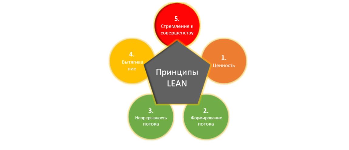 принципы бережливого производства