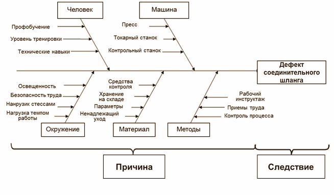 Диаграмма Исикавы пример