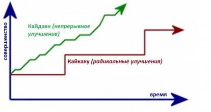 Кайкаку. Путь революции производства.