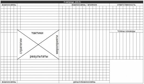 X матрица или Матрица Хосин Канри