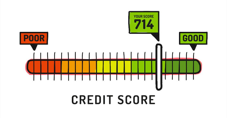 Ways To Improve Credit Score|Without Really Trying