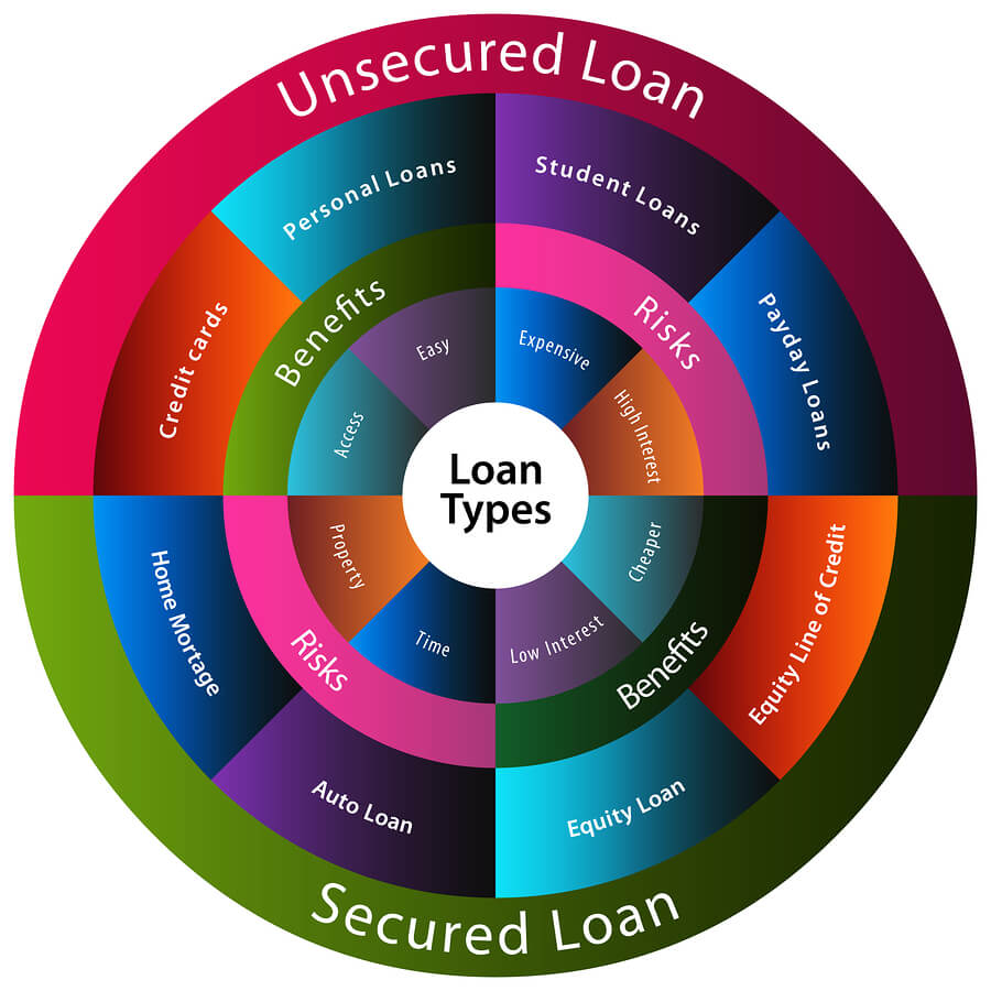 Secured versus Unsecured Loans What is a secured loan