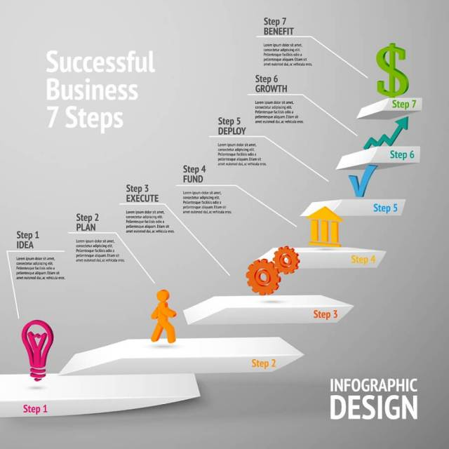 Steps to a better business business process improvement