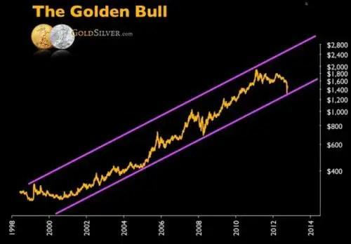 Gold Bullseye