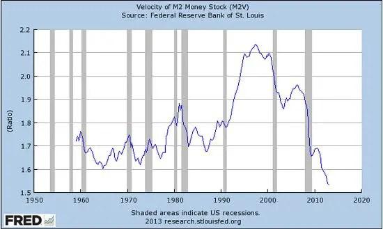 Velocity of money 2013