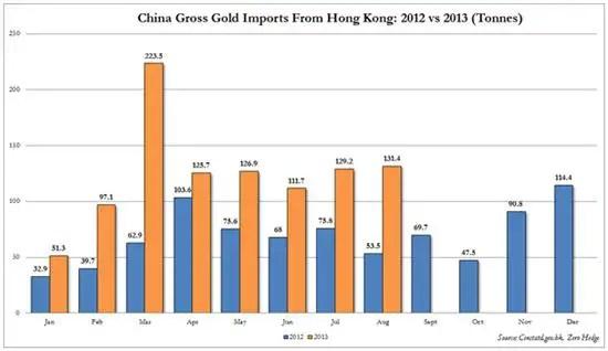 China gold imports