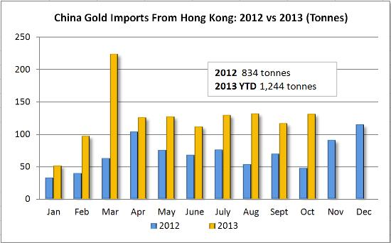 China gold imports Oct 2013 final version