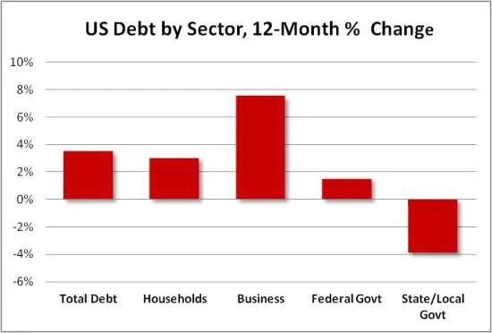 US debt growth percent change 2013 v1