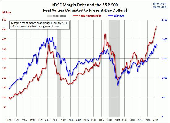 Margin debt 2014
