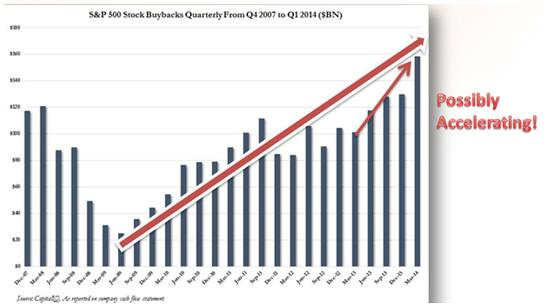 Share buybacks 2014