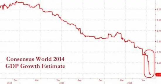 World GDP Est 2014