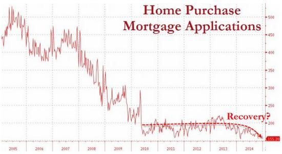 Mortgage purchase applications Oct 2014