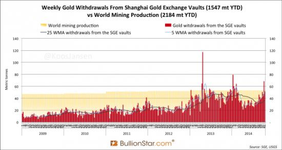 Chinese gold imports 2014