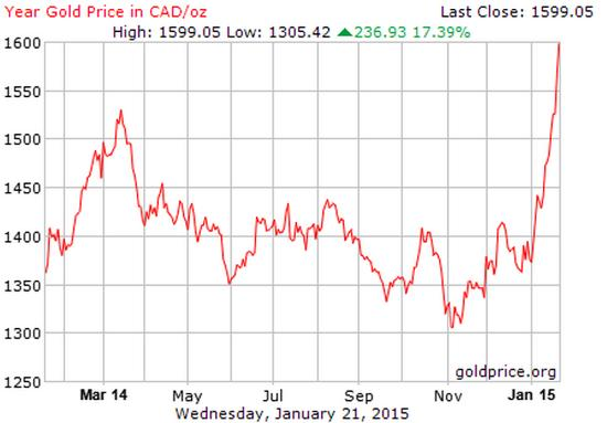 This Is What Gold Does In A Currency Crisis, Euro Edition ~ ZeroHedge  Gold-in-Canadian-Dollars-Jan-2015