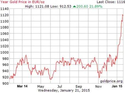Gold in euros Jan 2015