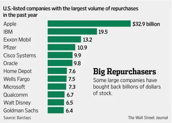 Share buybacks Apple and IBM