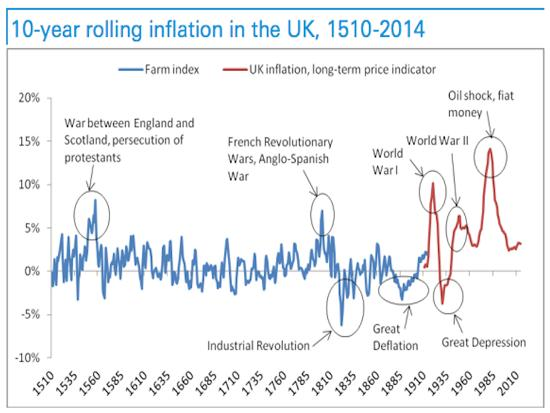 UK inflation 1500 to 2010