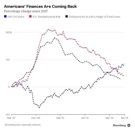 American's finances
