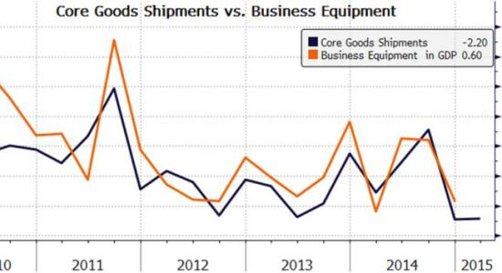 Core goods shipments