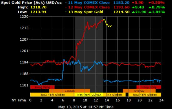 Gold price May 2015
