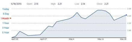 Interest rate US 10 yera May 2015
