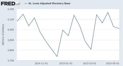 Monetary base 2015