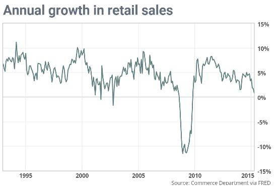 US retail sales May 2015