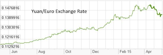 Yuan euro 2015